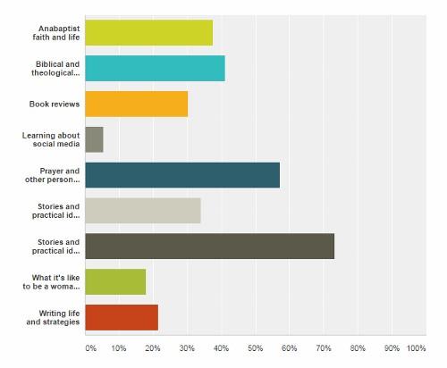 Reader_Survey_3_Graph